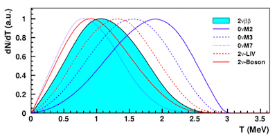 Image from Detailed studies of $^{100}$Mo two-neutrino double beta decay in NEMO-3
