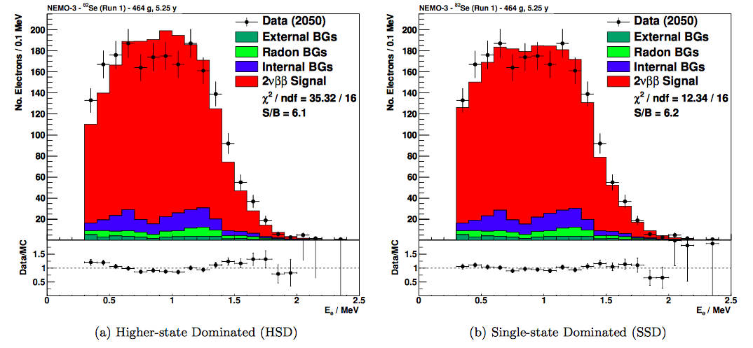 Image from Final results on $^{82}$Se double beta decay to the ground state of $^{82}$Kr from the NEMO-3 experiment